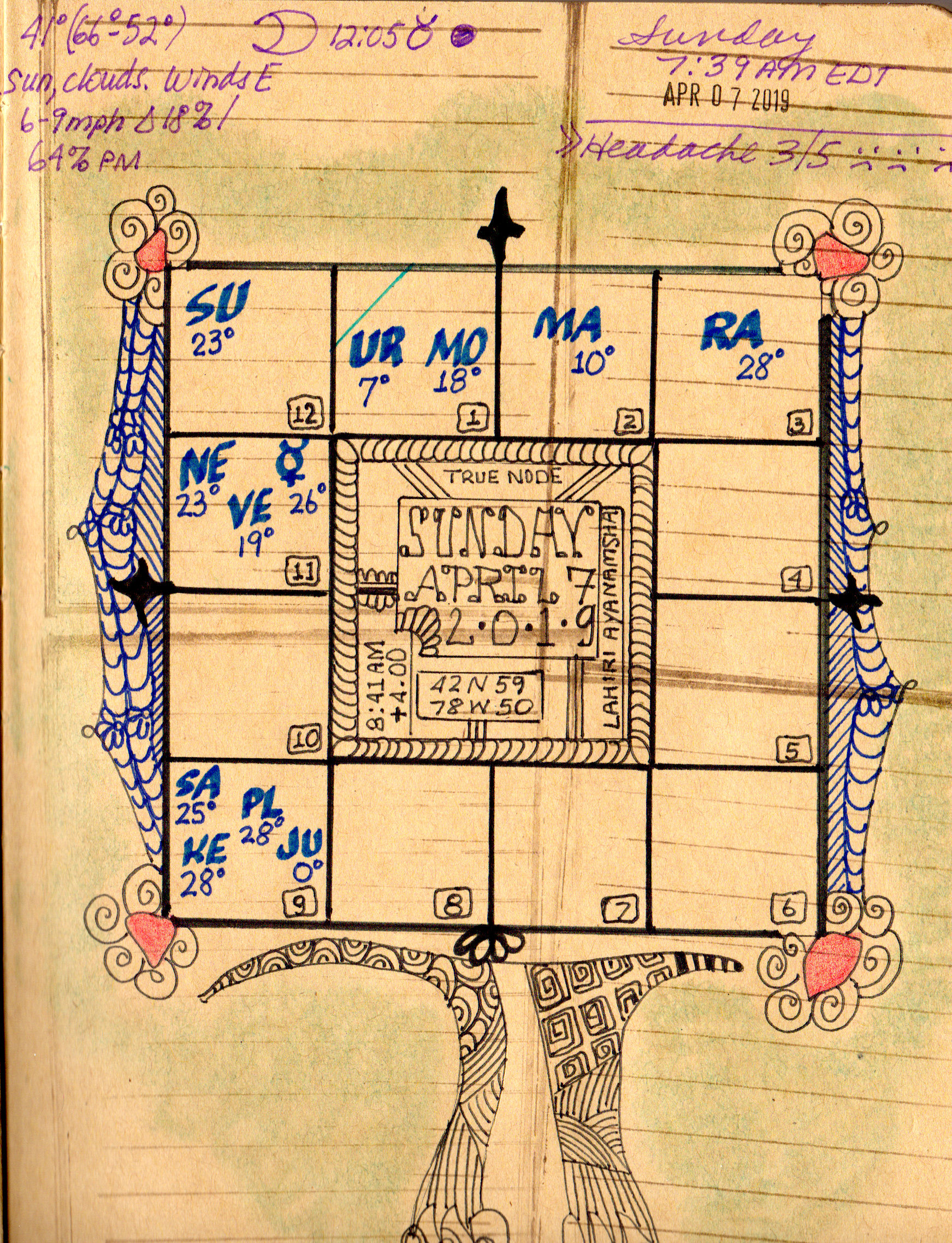 Astrological Art Challenge Day 20 – South Indian Style Vedic Chart ...