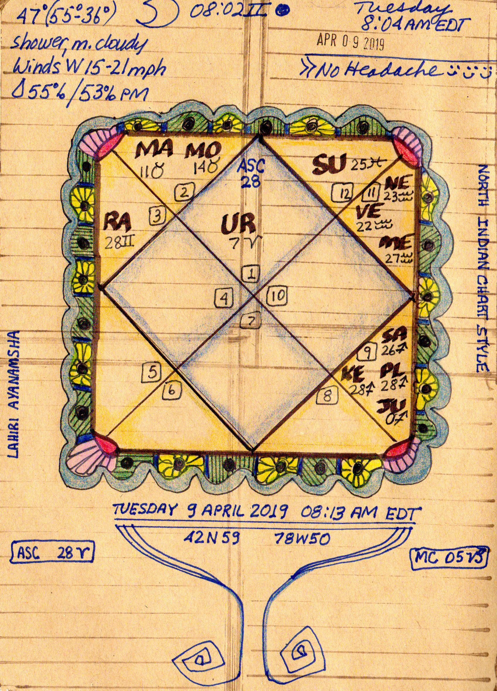 Astrological Art Challenge Day 20 – North Indian Style Vedic Chart ...